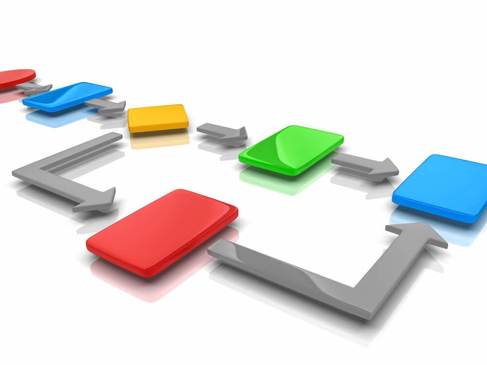 Diferença entre gestão por processos e gestão de processos