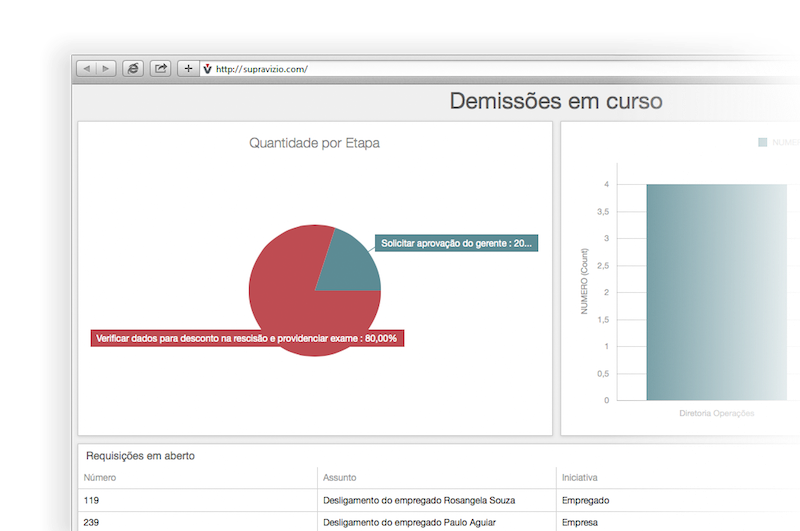 Dashboard para monitoramento de processos
