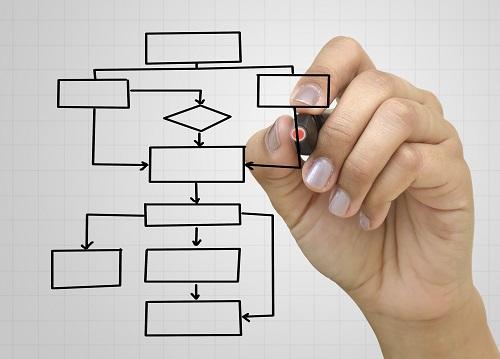 Como criar processos em uma empresa? Confira 10 passos.