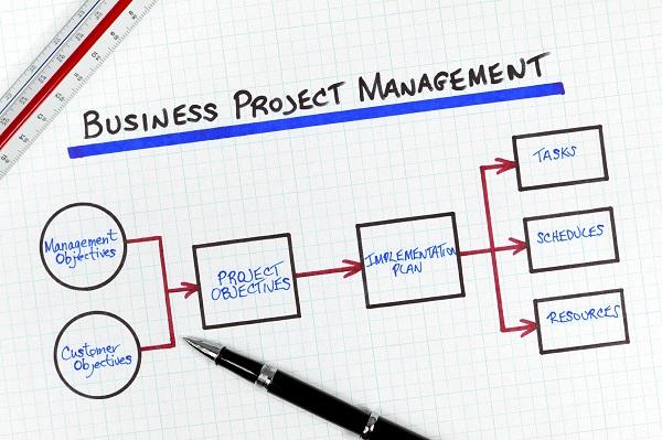 Desenho de processos