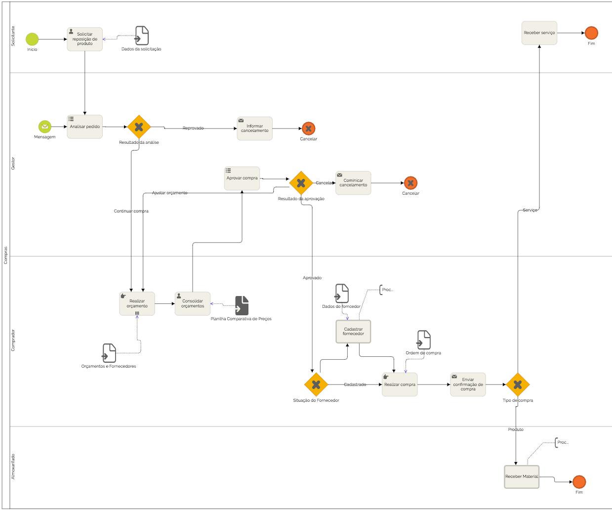 tipo de processo empresarial fluxograma-de-processo-de-compras-01