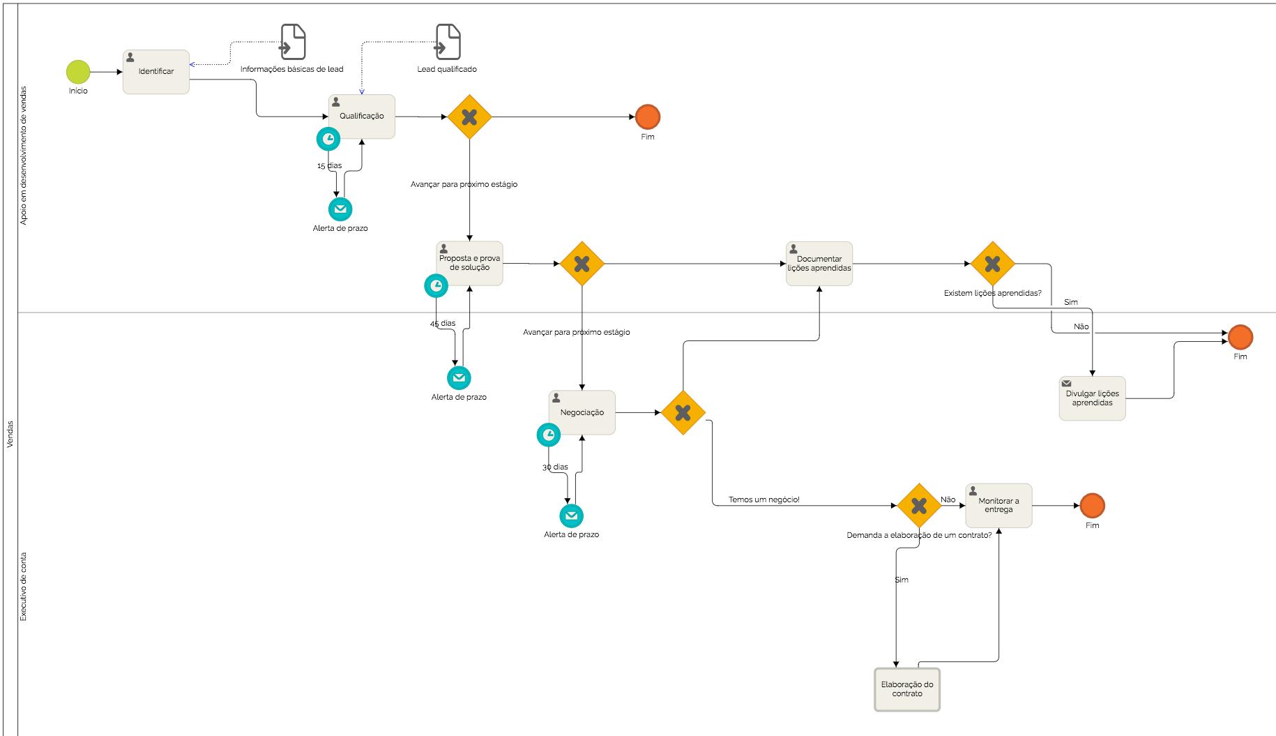 tipos de processos empresariais fluxograma-de-processo-de-vendas-01