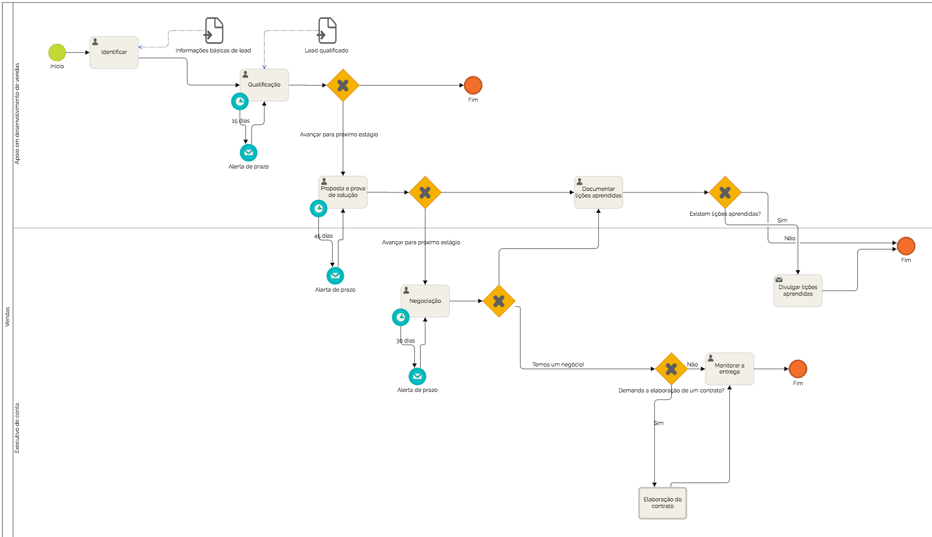 Por que workflow é importante