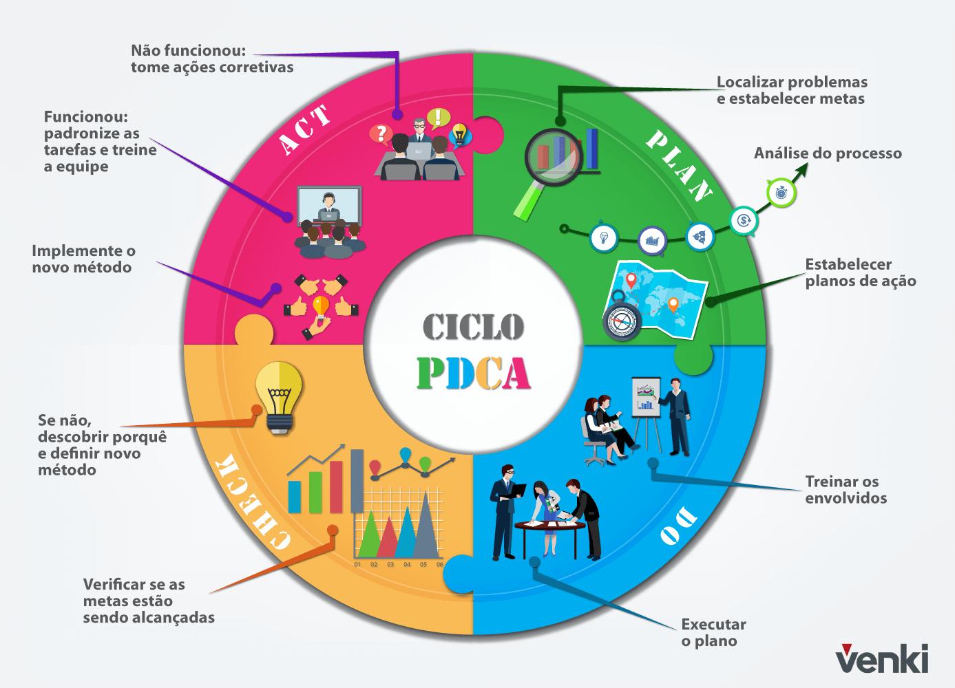 Ciclo PDCA conceito