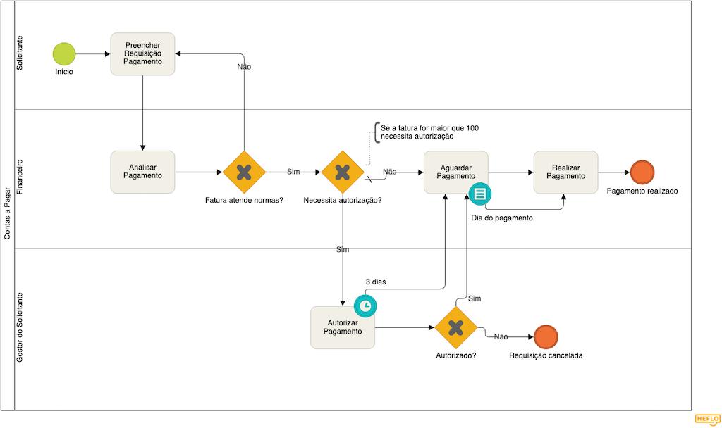 exemplo automação empresarial contas pagar
