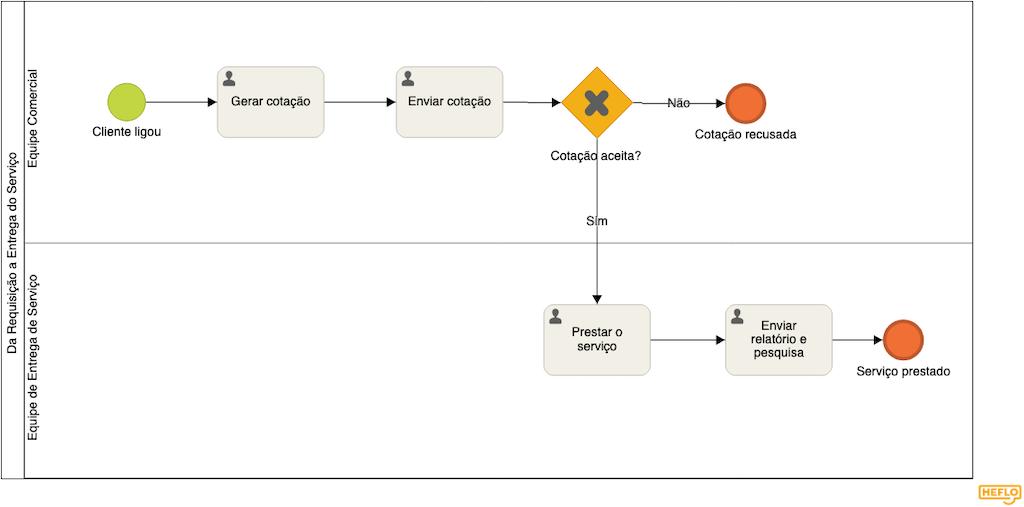 modelagem processos negócio exemplo