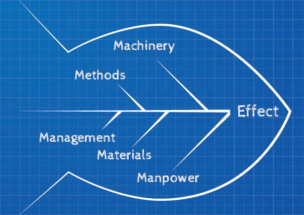 http://www.venki.com.br/wp-content/uploads/2015/11/Diagrama-Ishikawa-Dicas-melhoria-processos-empresas.jpg