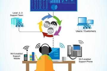 O que é a metodologia ITIL