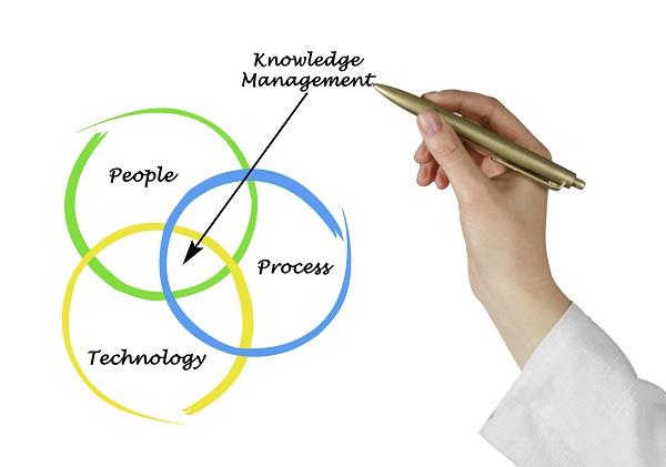 Pessoas Processos e Tecnologia
