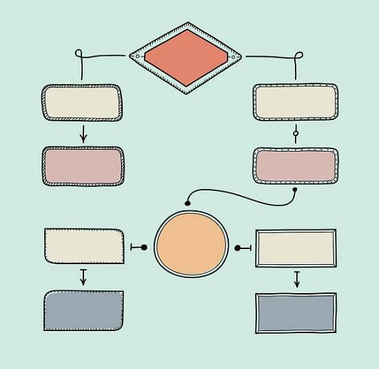 Como mapear processos passo a passo