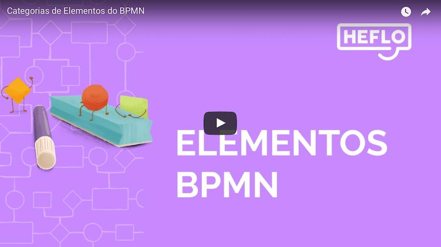 Elementos do BPMN - Modelagem de processos e fluxogramas