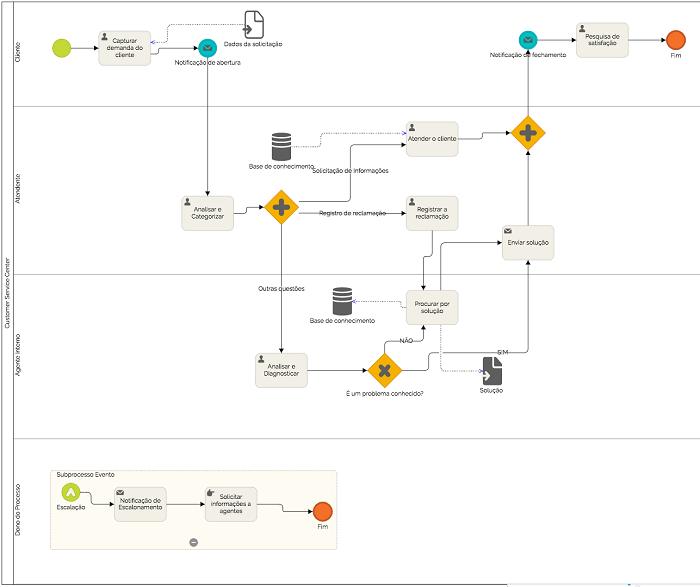 Fluxograma de atendimento ao cliente pronto para usar 166adbfa3596c
