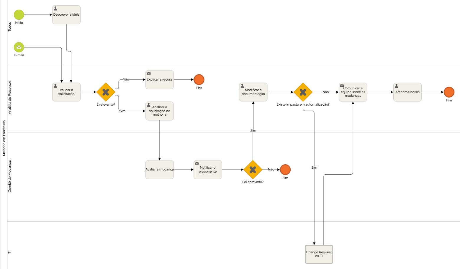 definicao-de-melhoria-continua-de-processos-01