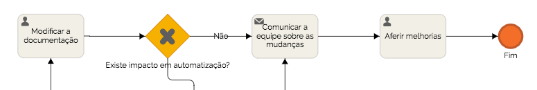 definicao-de-melhoria-continua-de-processos-03