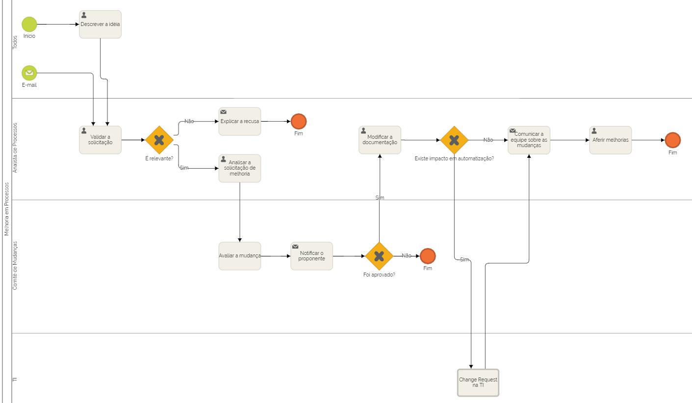 mapa-de-processo-exemplo-de-melhoria