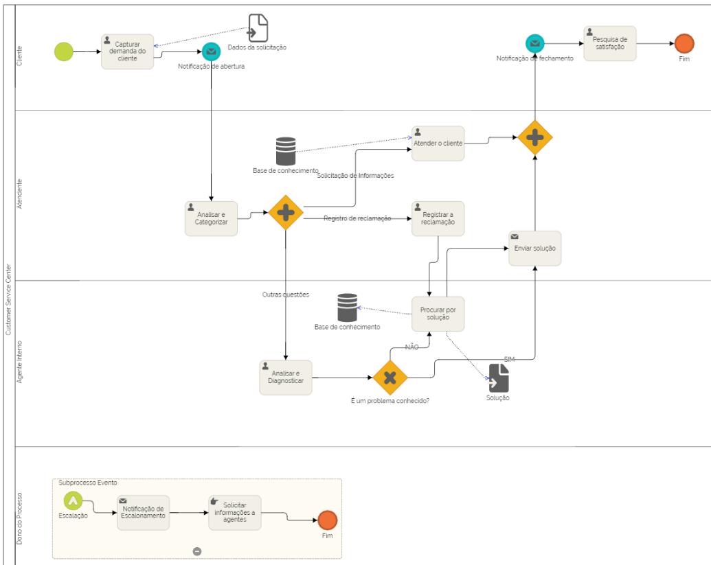 Fig. 6 – mapa de processos exemplo de atendimento ao cliente