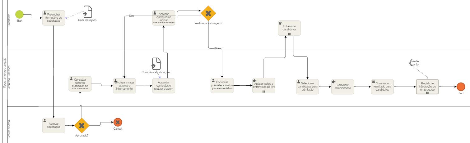 Fig. 4 – mapa de processos exemplo de recrutamento e seleção