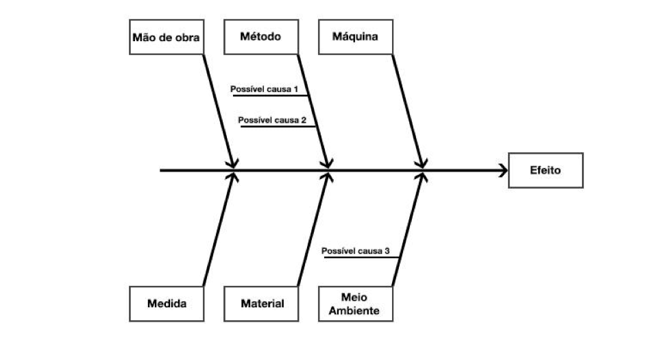 Diagrama de ishikawa exemplo